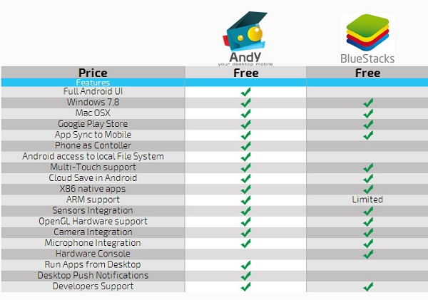 Comparation of Andy and Bluestacks Android x86 emulators for Windows